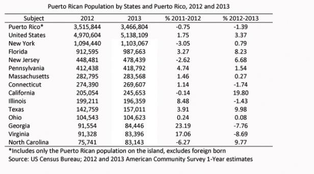 pr_population_states_2012-2013