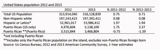 us_population_2012-2013