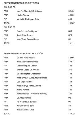 resultados_elecciones_2016_en_salinasrepresentante-2