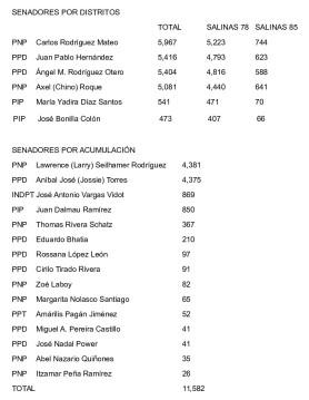 resultados_elecciones_2016_en_salinassenadores-2